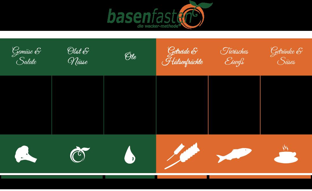 Basische Lebensmittel und säurebildende Lebensmittel