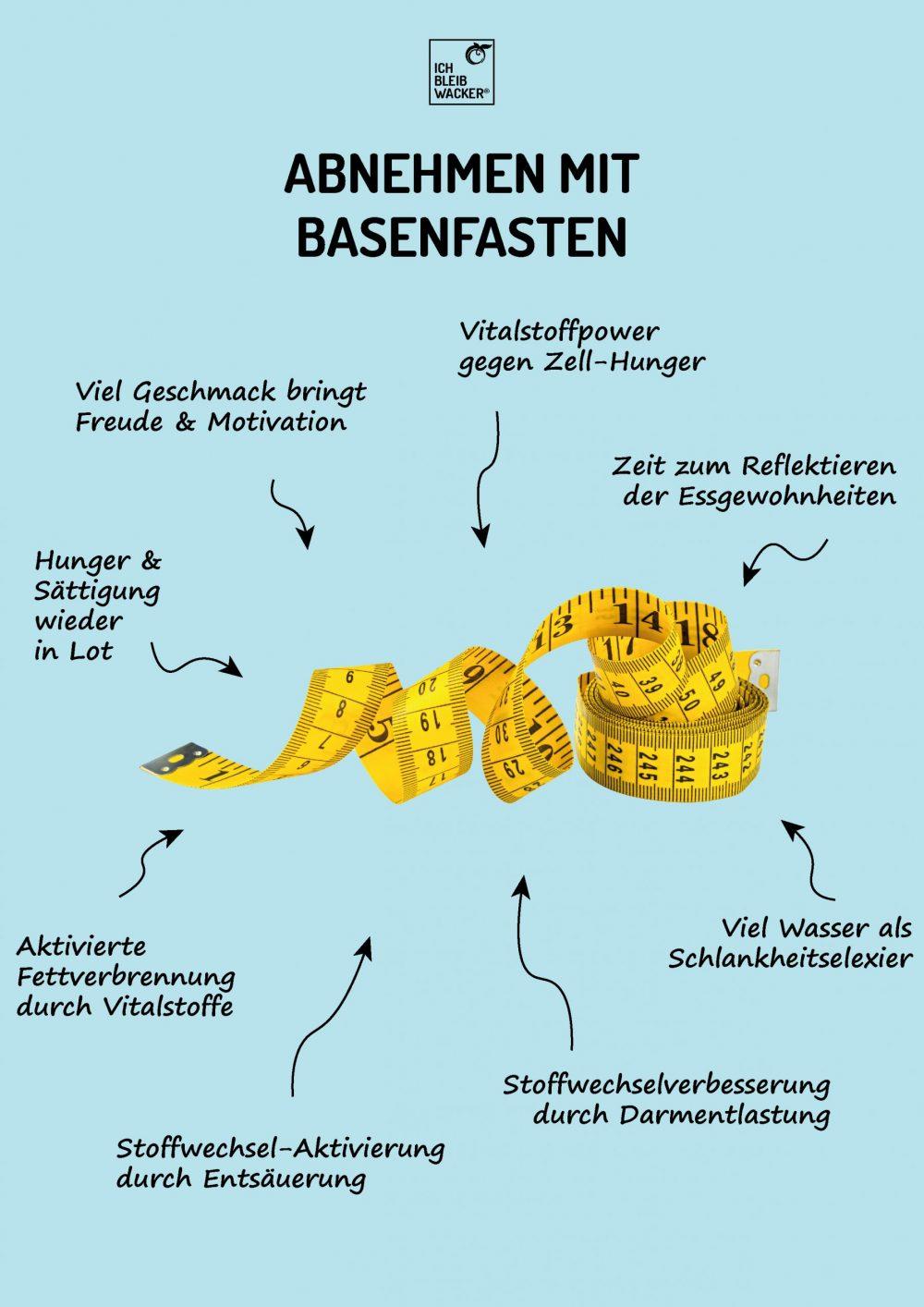 Infografik Fakten-Check Abnehmen mit basenfasten