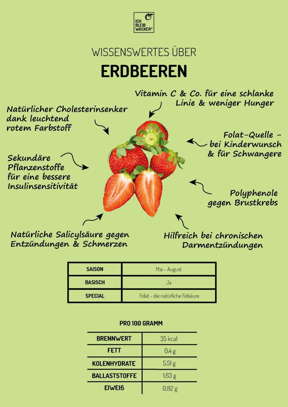 Infografik_Erdbeere