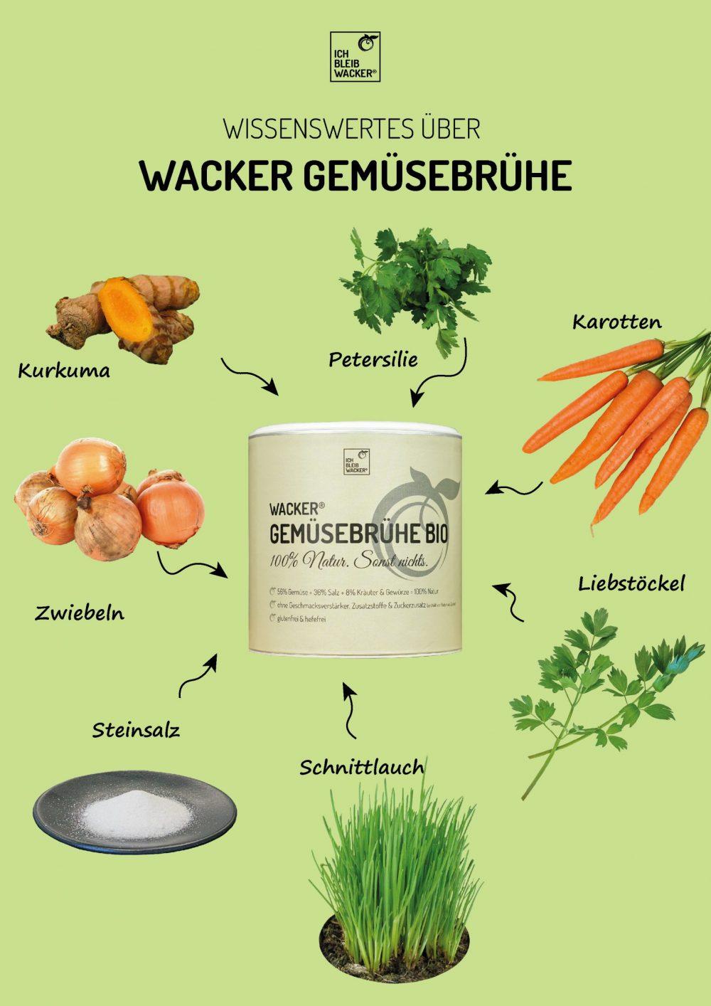 Infografik_Gemüsebrühe