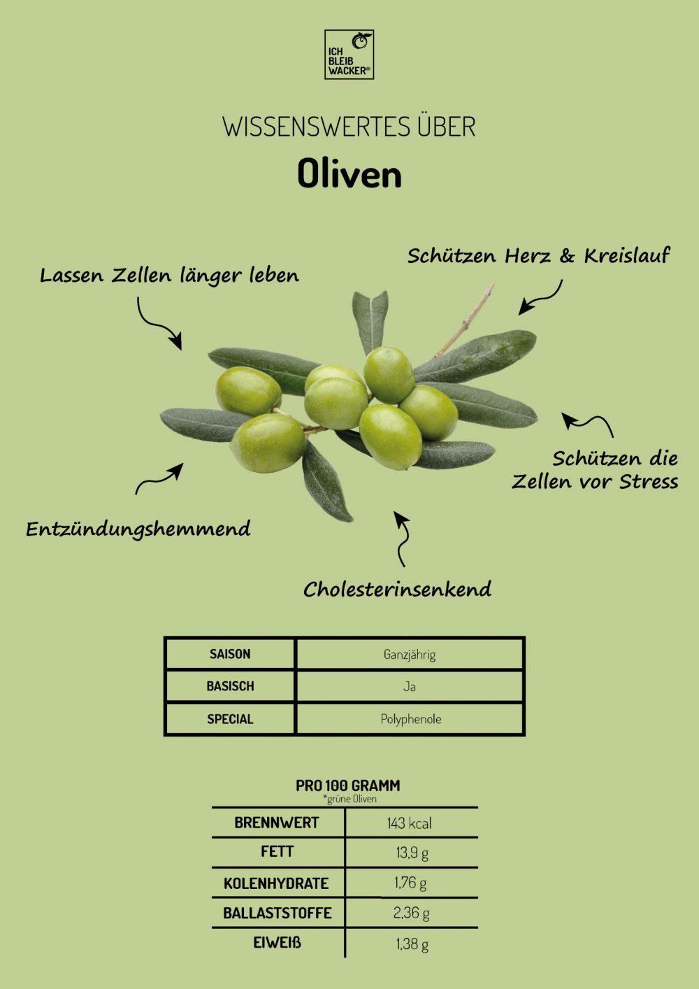 Infografik_Grüne Oliven