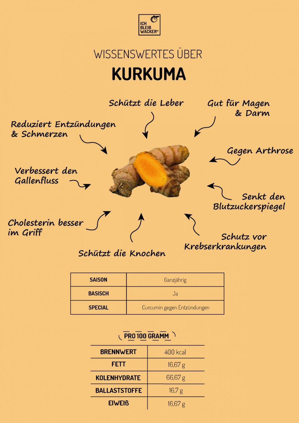 Infografik_KURKUMA