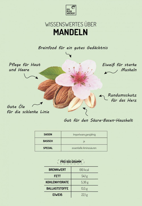 Infografik_Mandeln