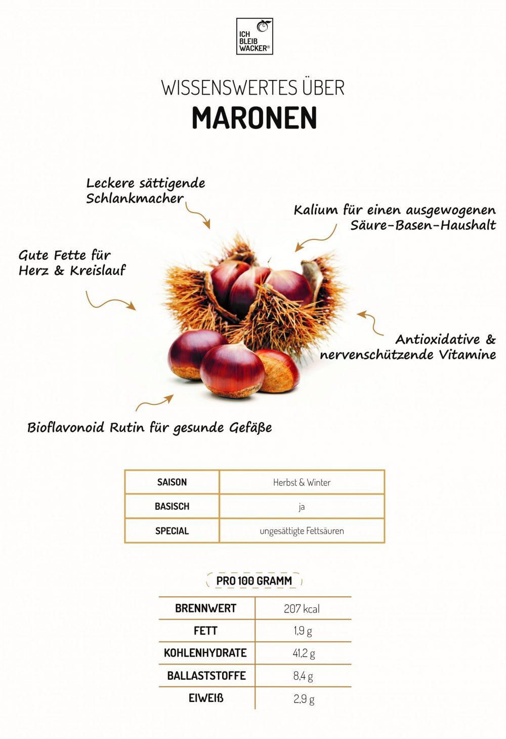 Infografik_Maronen
