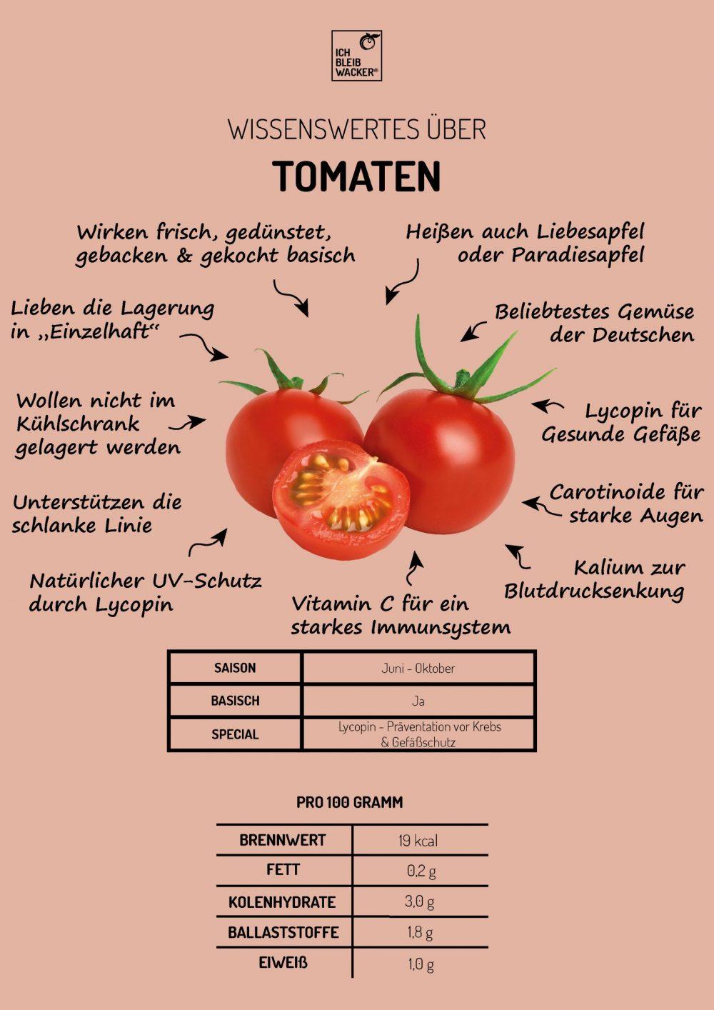Infografik_Tomate